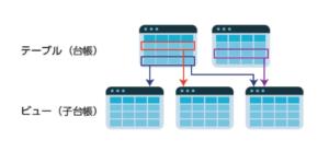 Convi.BASE「棚卸しスタートアプリ」子台帳機能
