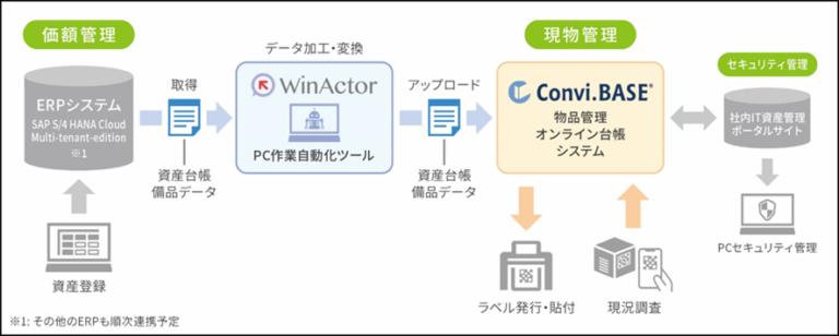 備品管理の改善方法・RPAによる作業の自動化