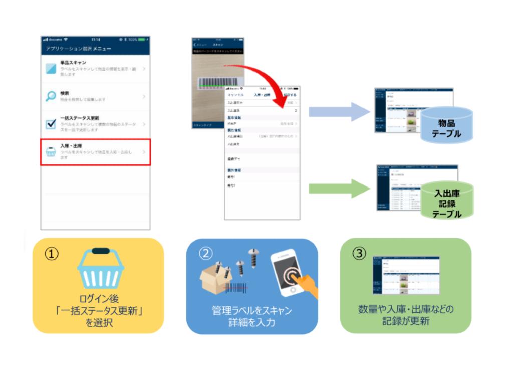 スマホアプリ『Convi.BASE Pocket』を使った入出庫